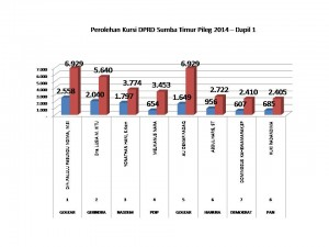 Perolehan Kursi DPRD Sumba Timur Pileg 2014 – Dapil 1